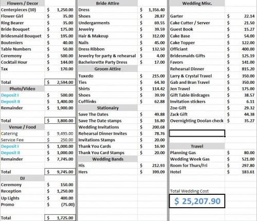 What A 25 000 Wedding Budget Looks Like Pt Money