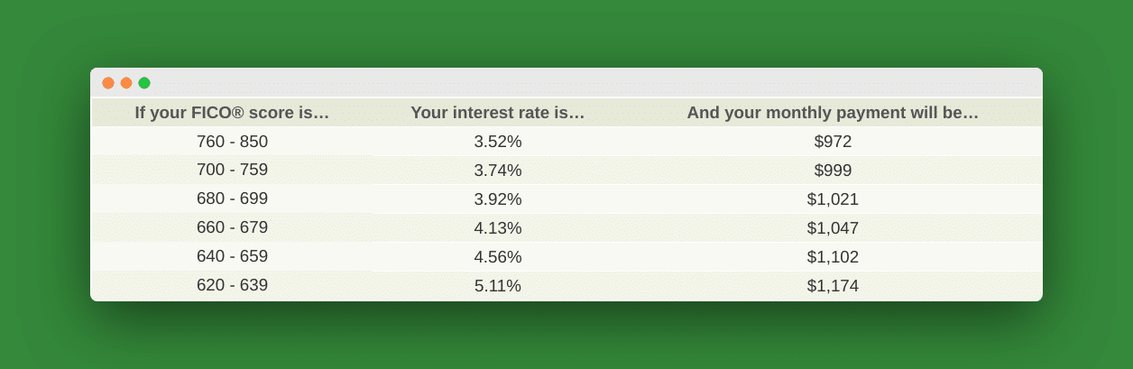 Credit score interest rates